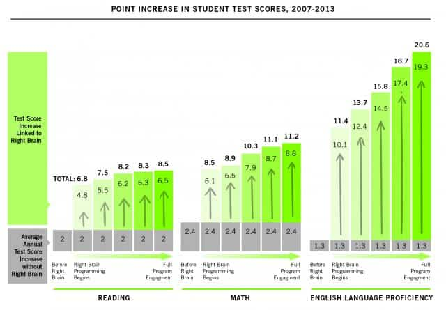 RBI_Student Test Scores graph