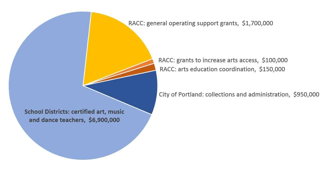 Pie Chart 9pt8m Regional Arts And Culture Council
