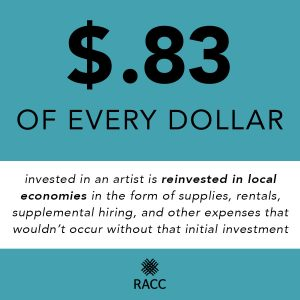 On a teal background in black letters: $.83 of every dollar invested in an artist is reinvested in local economies.